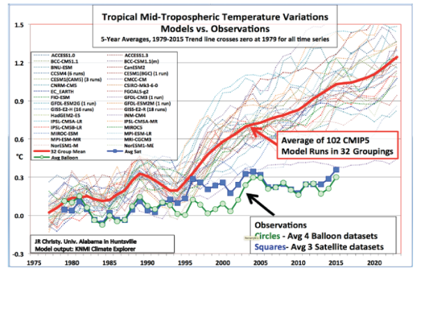 climate real vs predicted